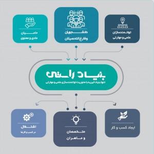 توانمند سازی دانشجویان یزدی